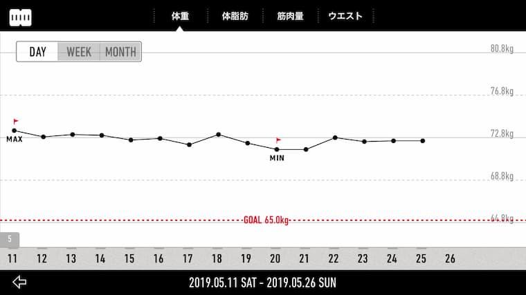 停滞期のグラフ
