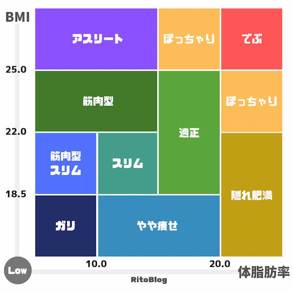 BMIと体脂肪の体型タイプ(男)