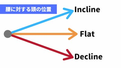 inclineとdecline